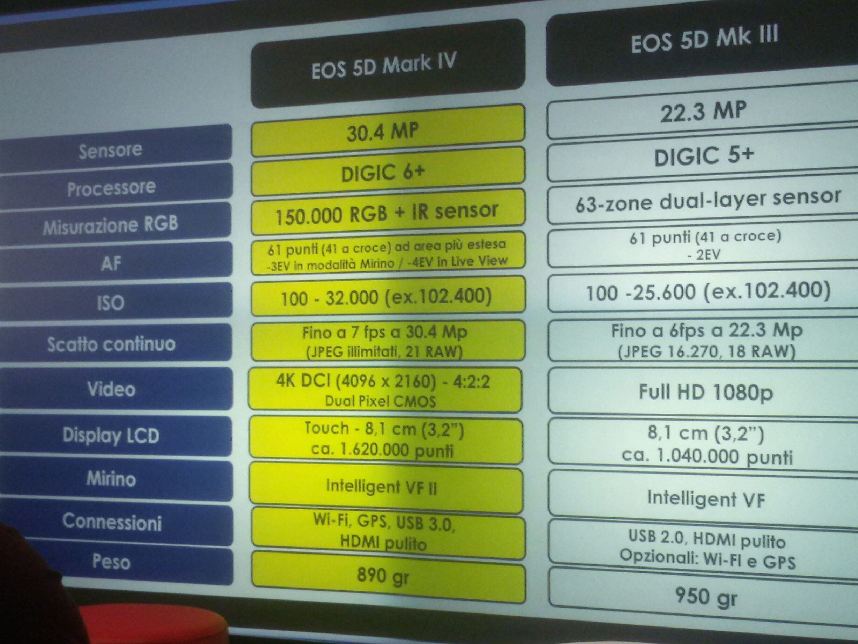 comparative delle macchine Eos